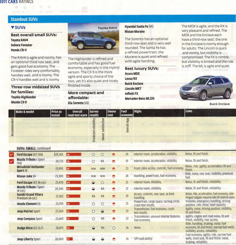 Cars For Consumer Guide: Consumer Reports 2011 Cars