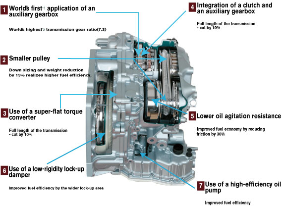 is the cvt good for modification page 8 rh jukeforums com Manual Transmission Gearbox Manual Gearbox Diagram